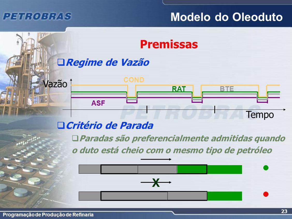 Modelo do Oleoduto X Premissas Regime de Vazão Vazão Tempo