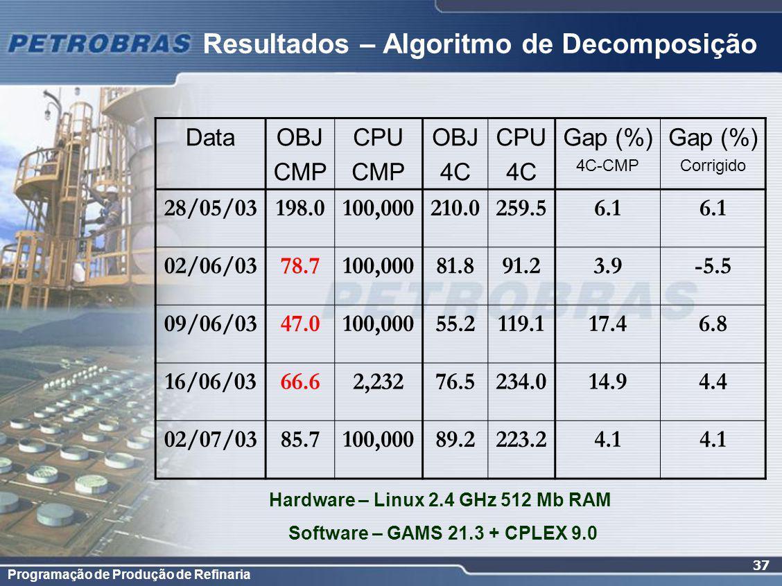 Resultados – Algoritmo de Decomposição