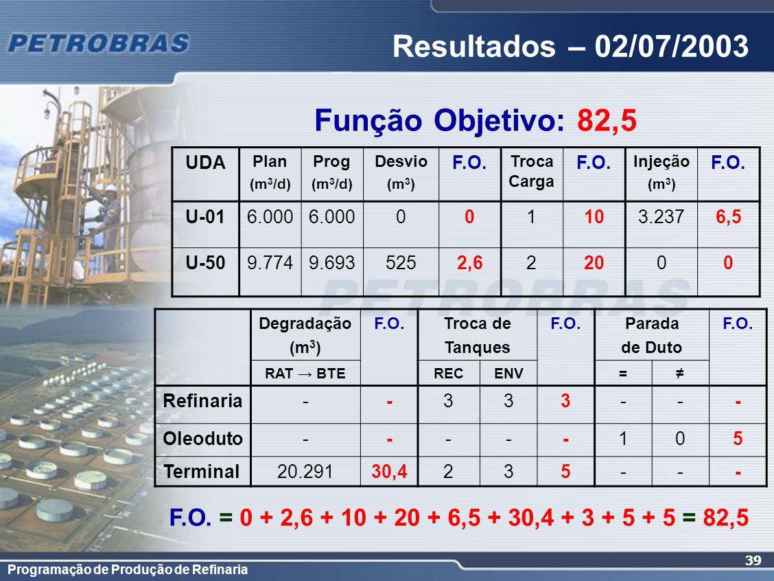 Resultados – 02/07/2003 Função Objetivo: 82,5