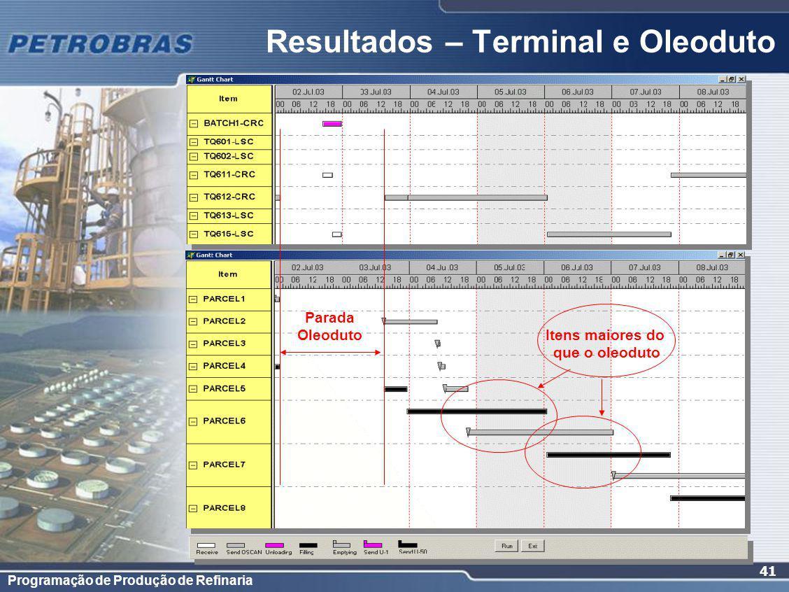 Resultados – Terminal e Oleoduto