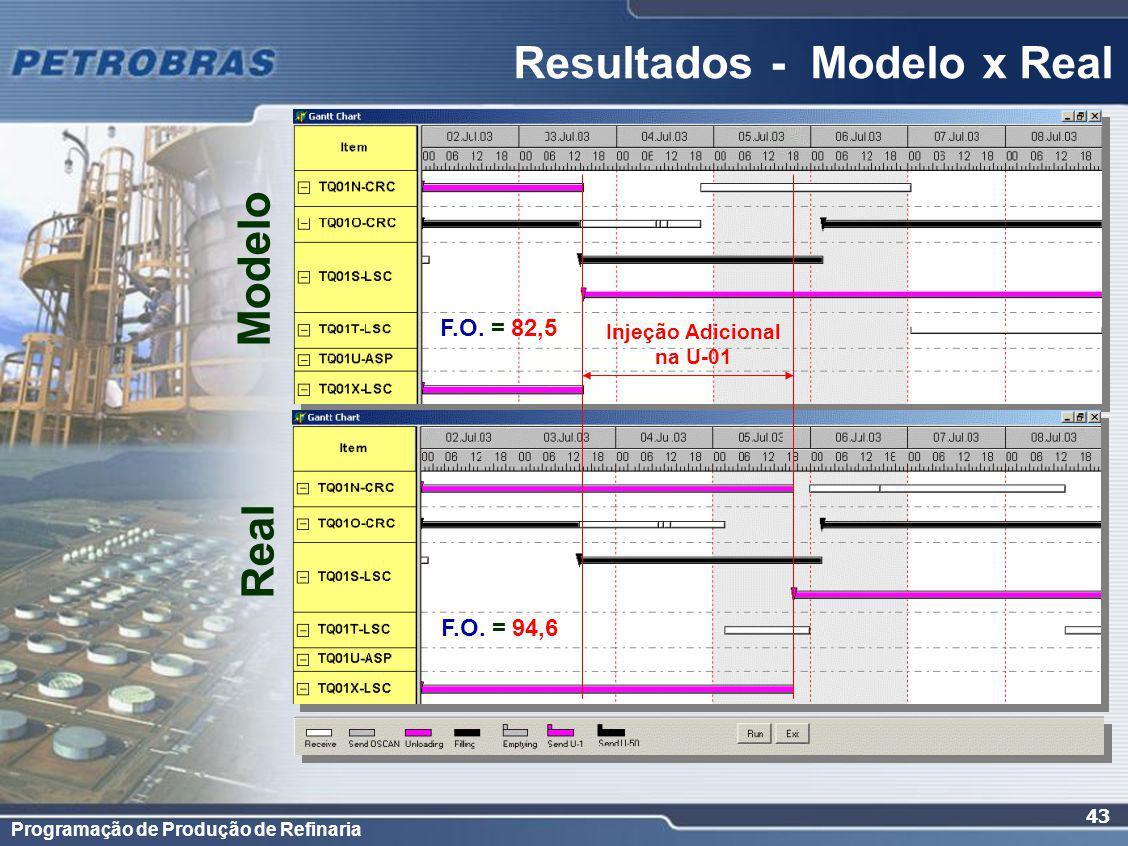Resultados - Modelo x Real