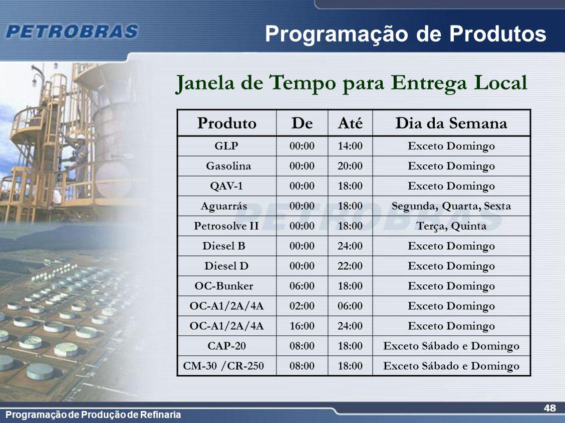 Programação de Produtos
