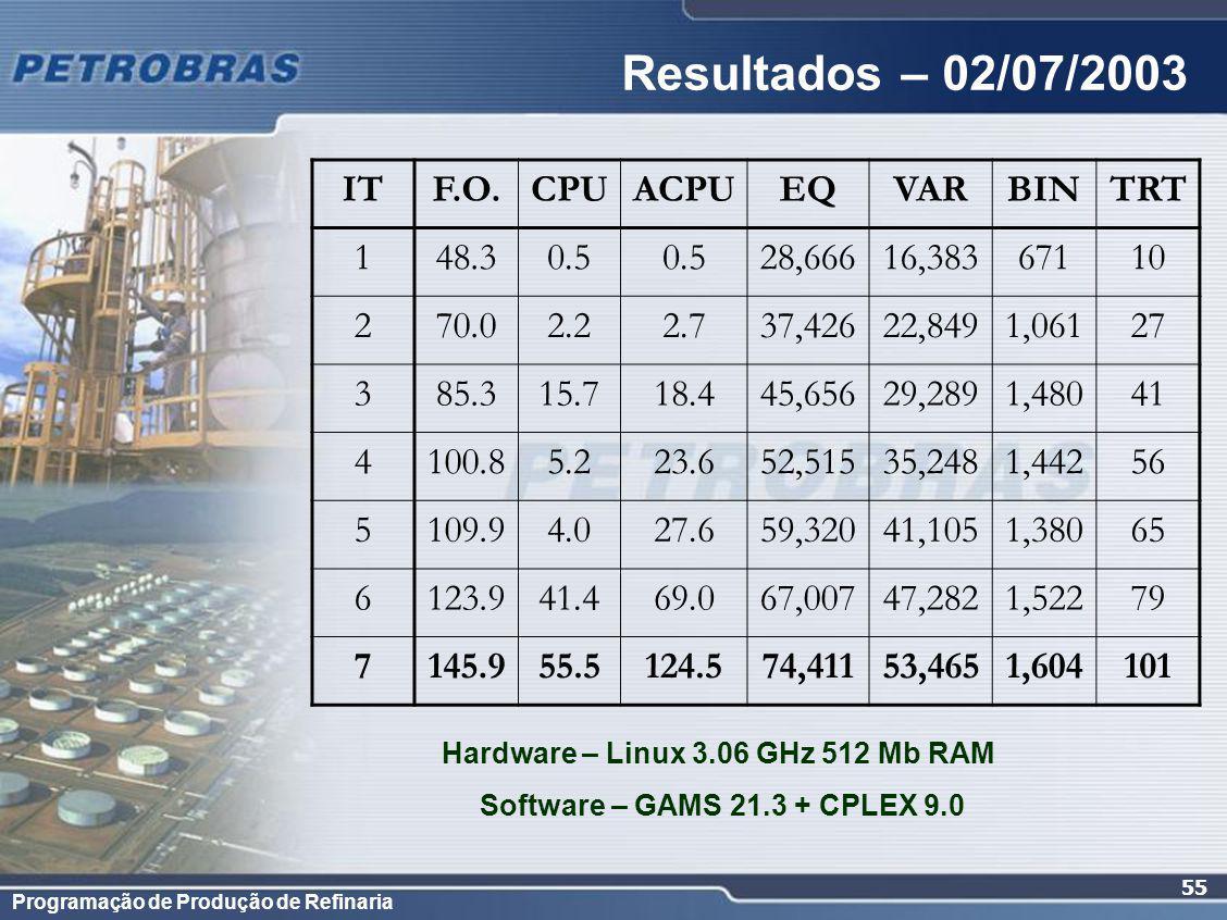 Hardware – Linux 3.06 GHz 512 Mb RAM