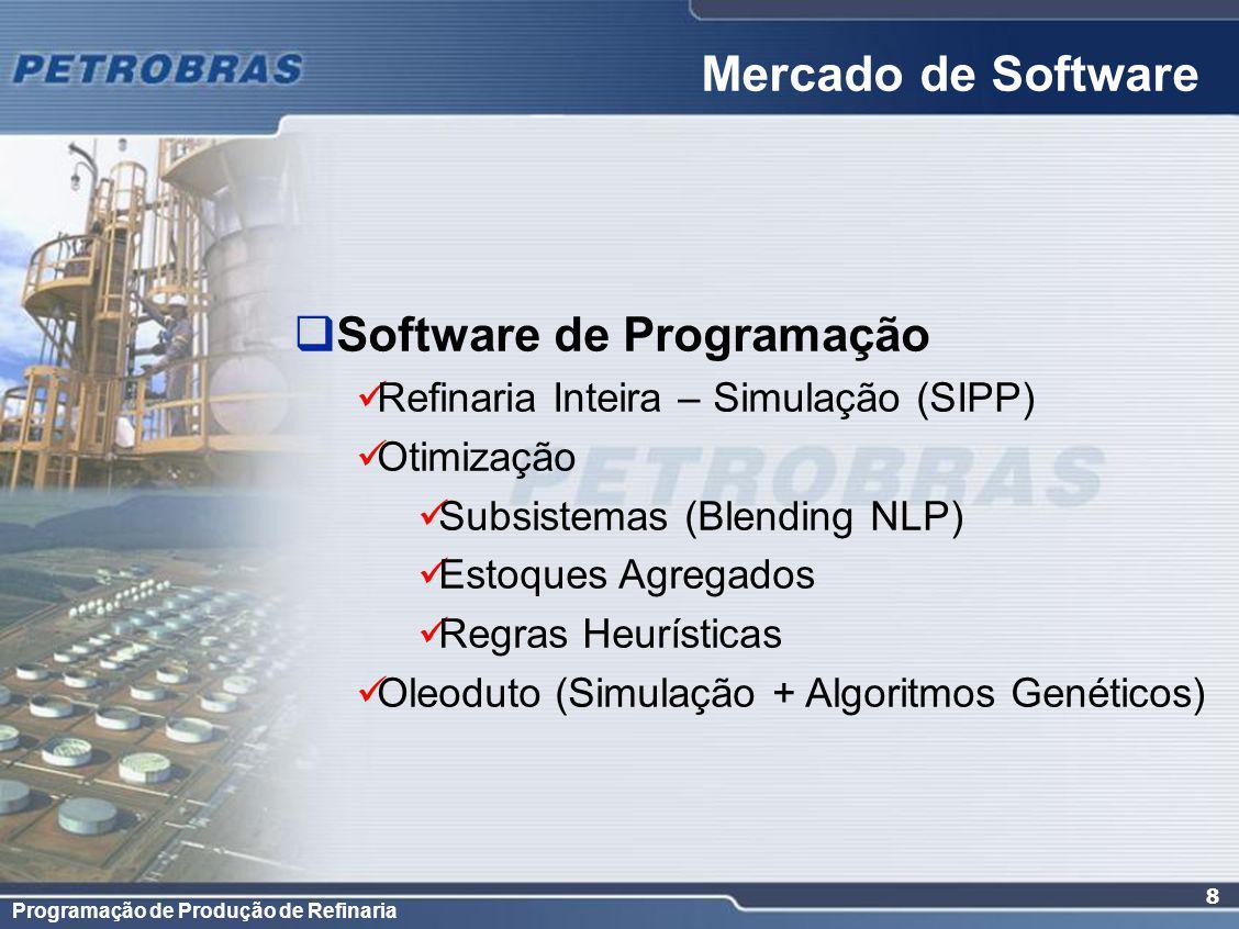 Mercado de Software Software de Programação