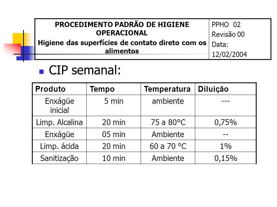 CIP semanal: Produto Tempo Temperatura Diluição Enxágüe inicial 5 min
