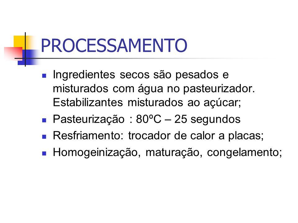 PROCESSAMENTO Ingredientes secos são pesados e misturados com água no pasteurizador. Estabilizantes misturados ao açúcar;