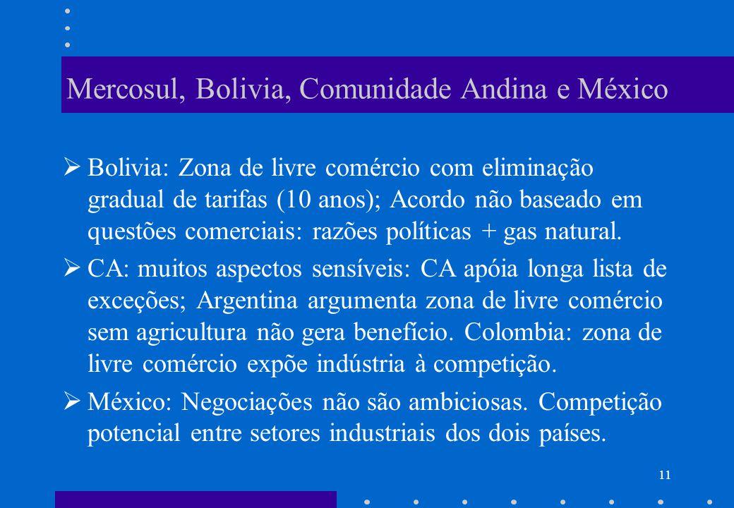 Mercosul, Bolivia, Comunidade Andina e México