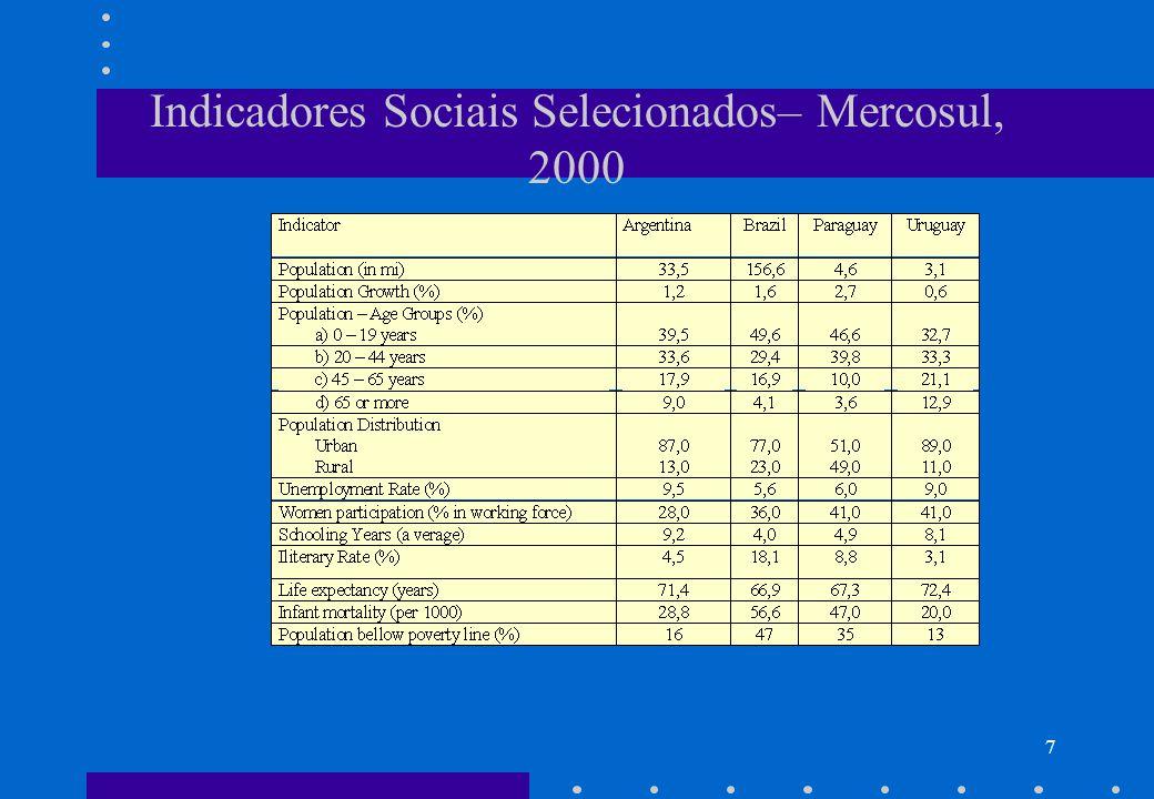 Indicadores Sociais Selecionados– Mercosul, 2000