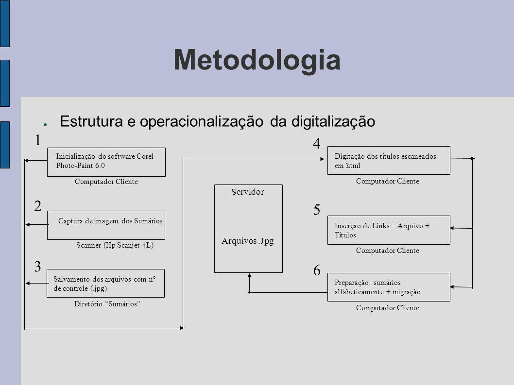 Metodologia Estrutura e operacionalização da digitalização 1 4 2 5 3 6