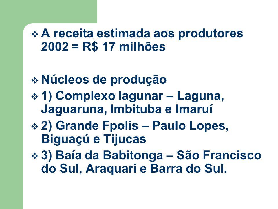 A receita estimada aos produtores 2002 = R$ 17 milhões