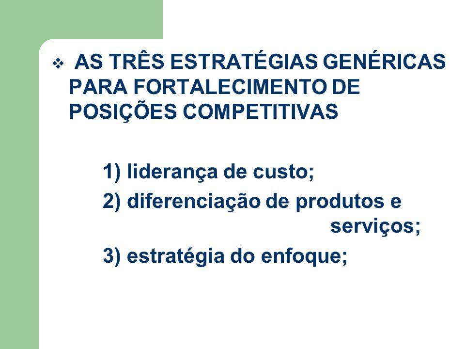 AS TRÊS ESTRATÉGIAS GENÉRICAS PARA FORTALECIMENTO DE POSIÇÕES COMPETITIVAS