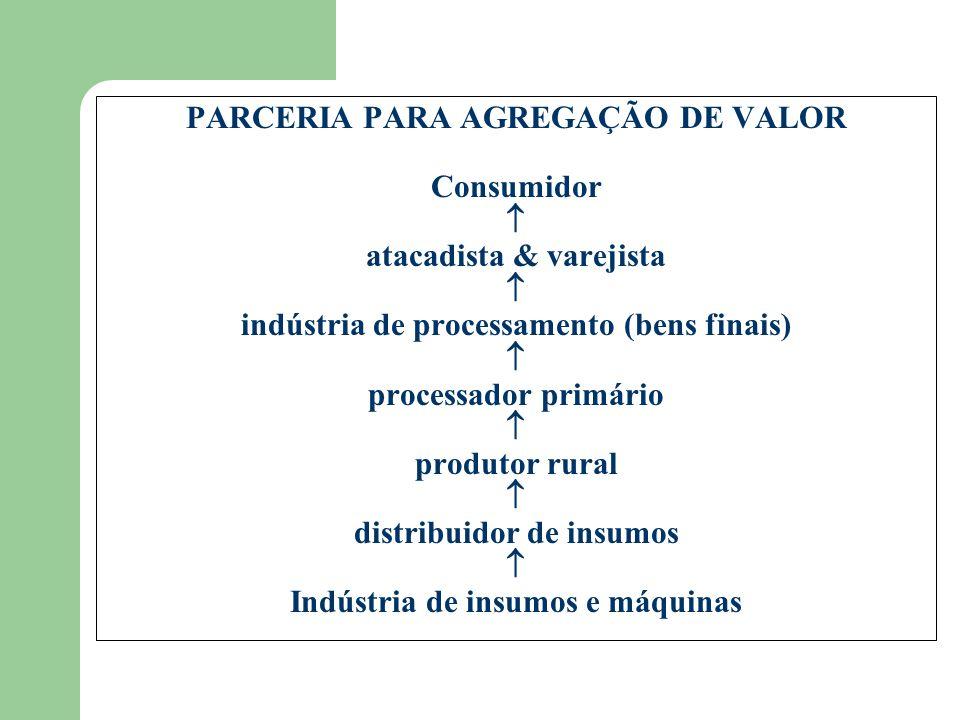 PARCERIA PARA AGREGAÇÃO DE VALOR Consumidor  atacadista & varejista