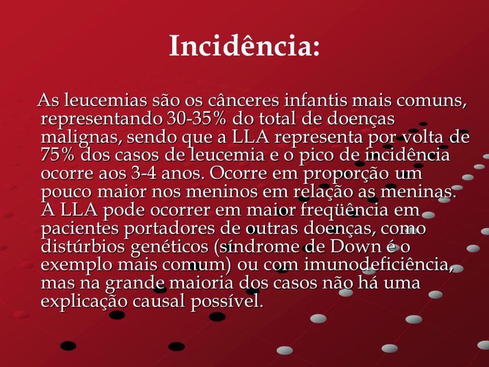 Incidência: