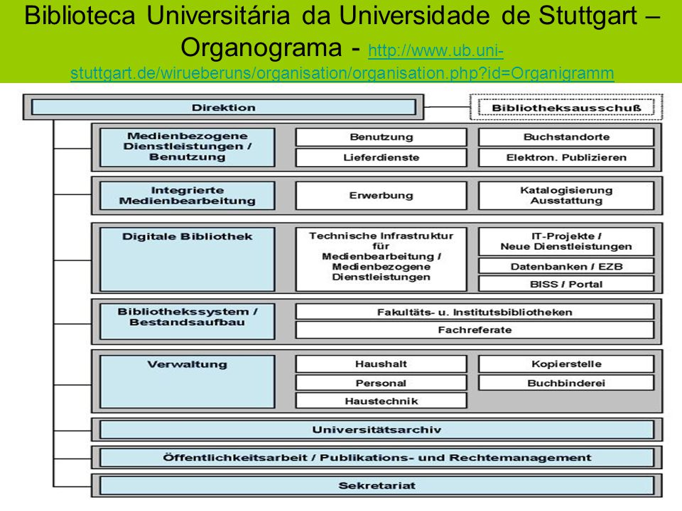 Biblioteca Universitária da Universidade de Stuttgart – Organograma - http://www.ub.uni-stuttgart.de/wirueberuns/organisation/organisation.php id=Organigramm