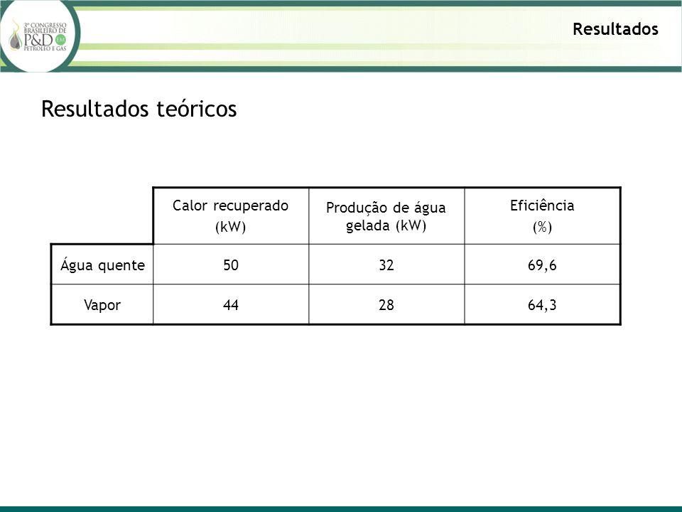 Produção de água gelada (kW)