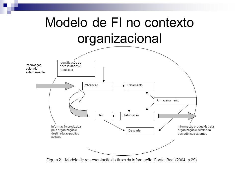 Modelo de FI no contexto organizacional