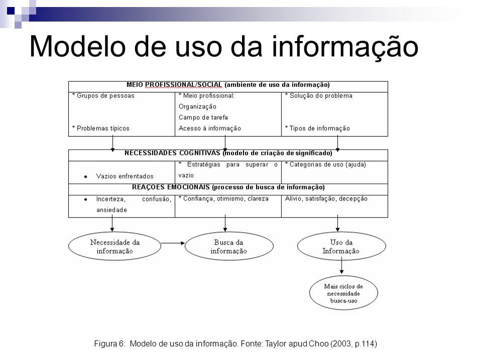 Modelo de uso da informação