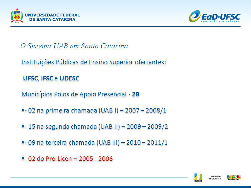 O Sistema UAB em Santa Catarina