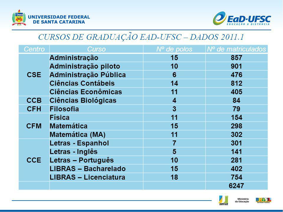 CURSOS DE GRADUAÇÃO EAD-UFSC – DADOS 2011.1