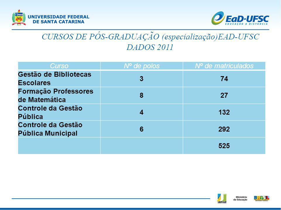 CURSOS DE PÓS-GRADUAÇÃO (especialização)EAD-UFSC DADOS 2011