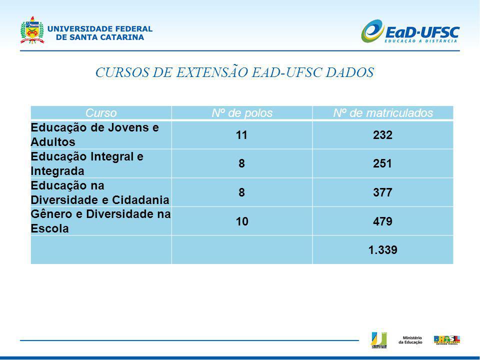 CURSOS DE EXTENSÃO EAD-UFSC DADOS
