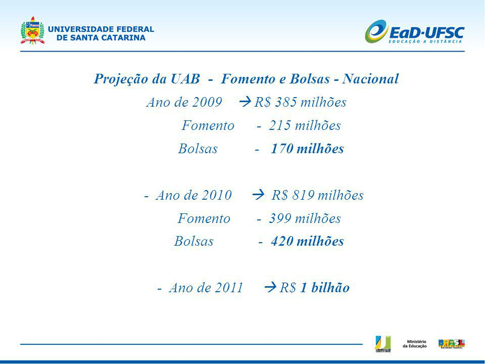 Projeção da UAB - Fomento e Bolsas - Nacional