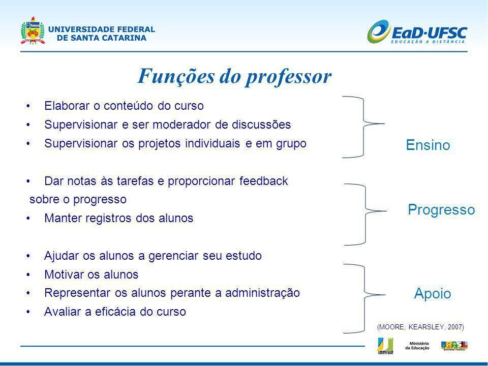 Funções do professor Ensino Progresso Apoio