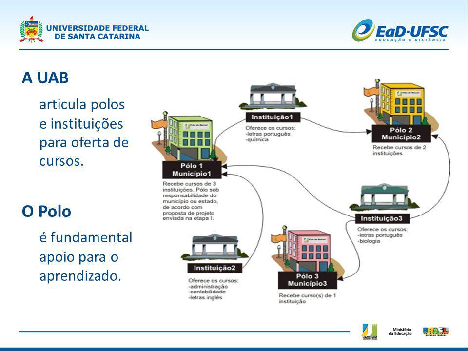 A UAB articula polos e instituições para oferta de cursos.