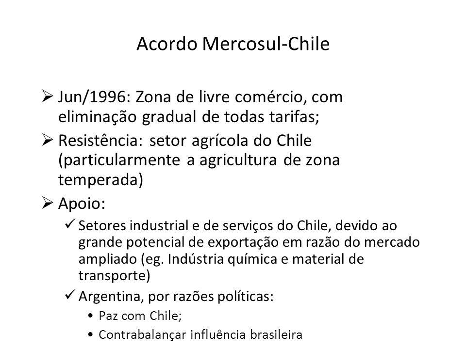 Acordo Mercosul-Chile
