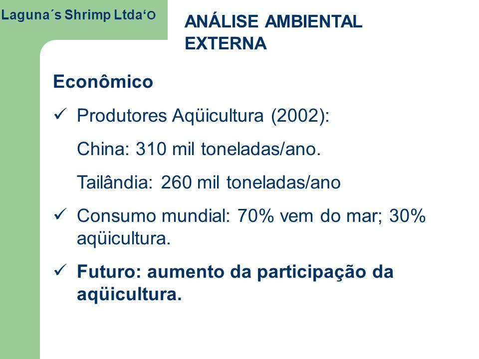 Produtores Aqüicultura (2002): China: 310 mil toneladas/ano.