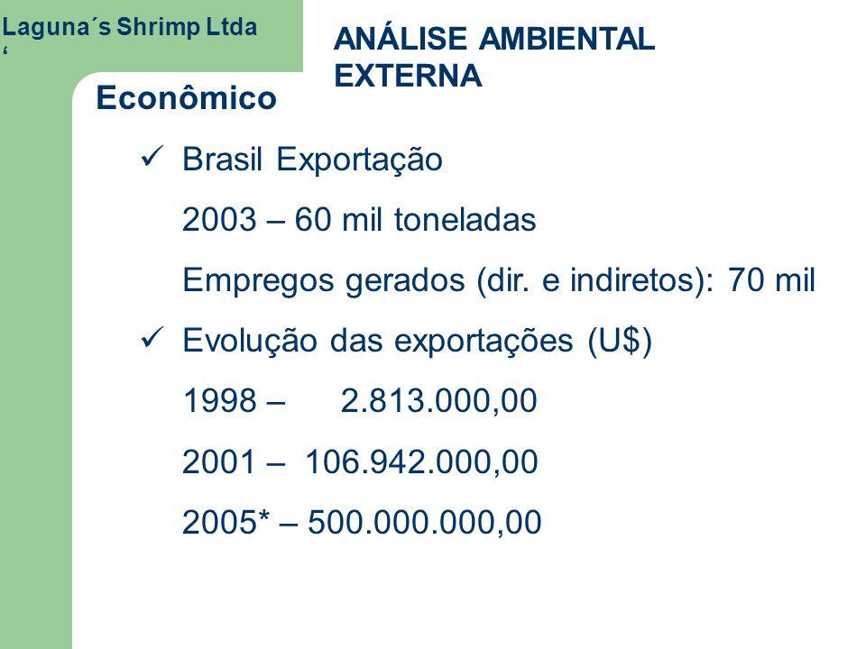 Empregos gerados (dir. e indiretos): 70 mil