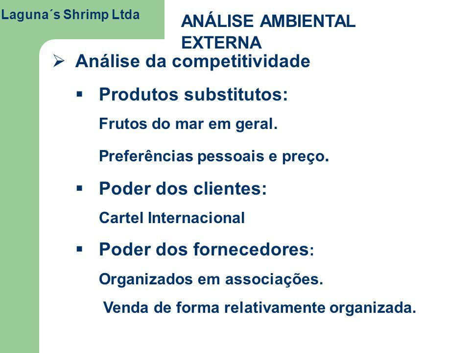 Análise da competitividade Produtos substitutos: