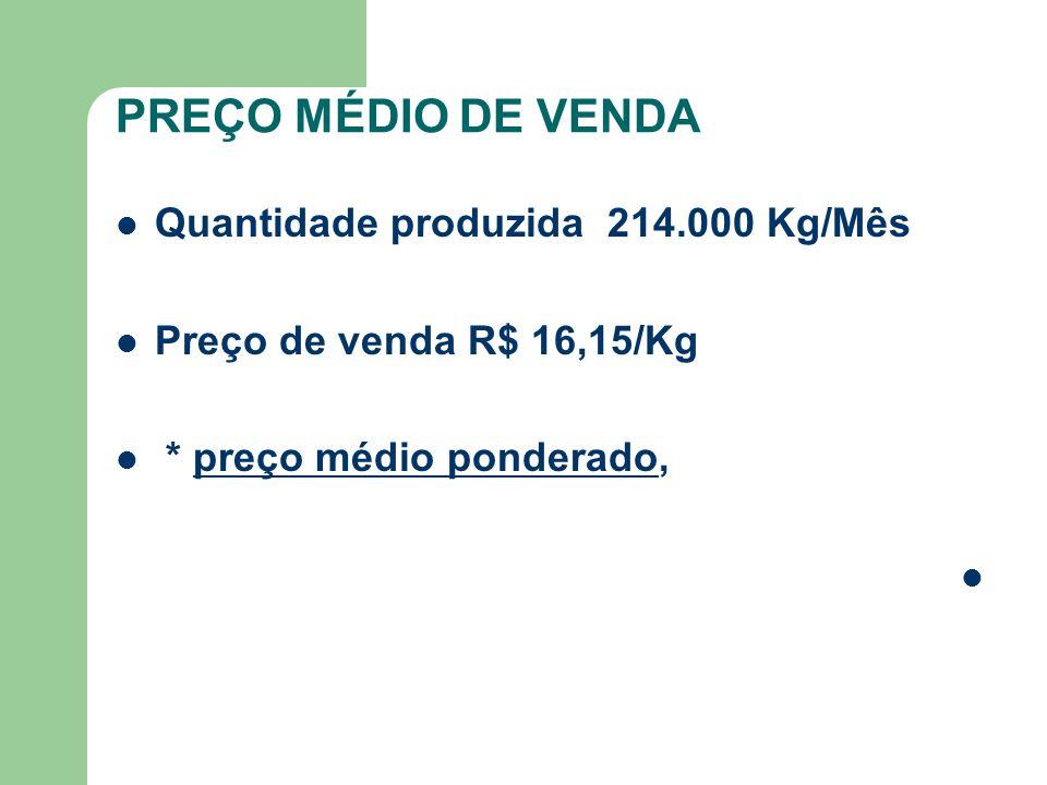 PREÇO MÉDIO DE VENDA Quantidade produzida 214.000 Kg/Mês