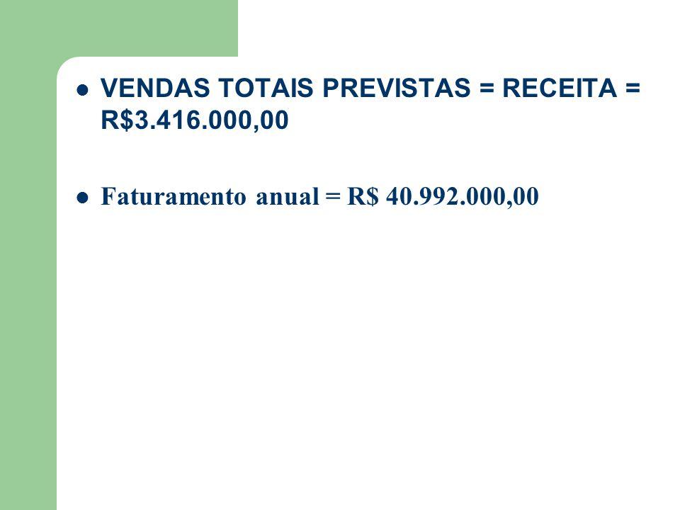 VENDAS TOTAIS PREVISTAS = RECEITA = R$3.416.000,00