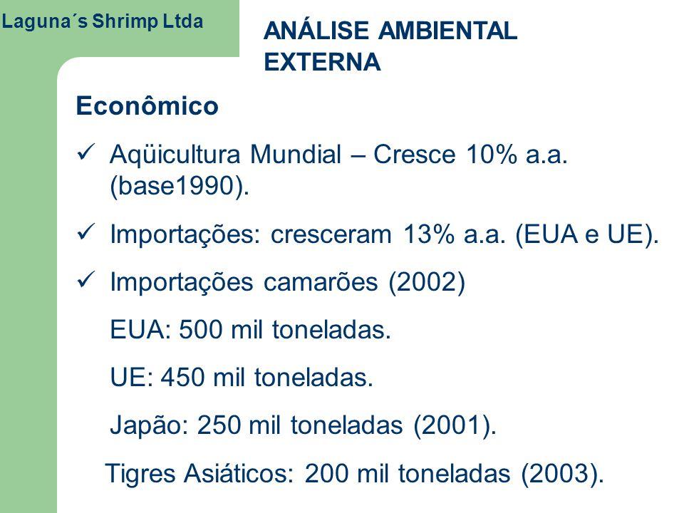Aqüicultura Mundial – Cresce 10% a.a. (base1990).