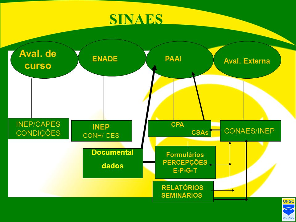 SINAES Aval. de curso ENADE PAAI Aval. Externa INEP/CAPES CONDIÇÕES