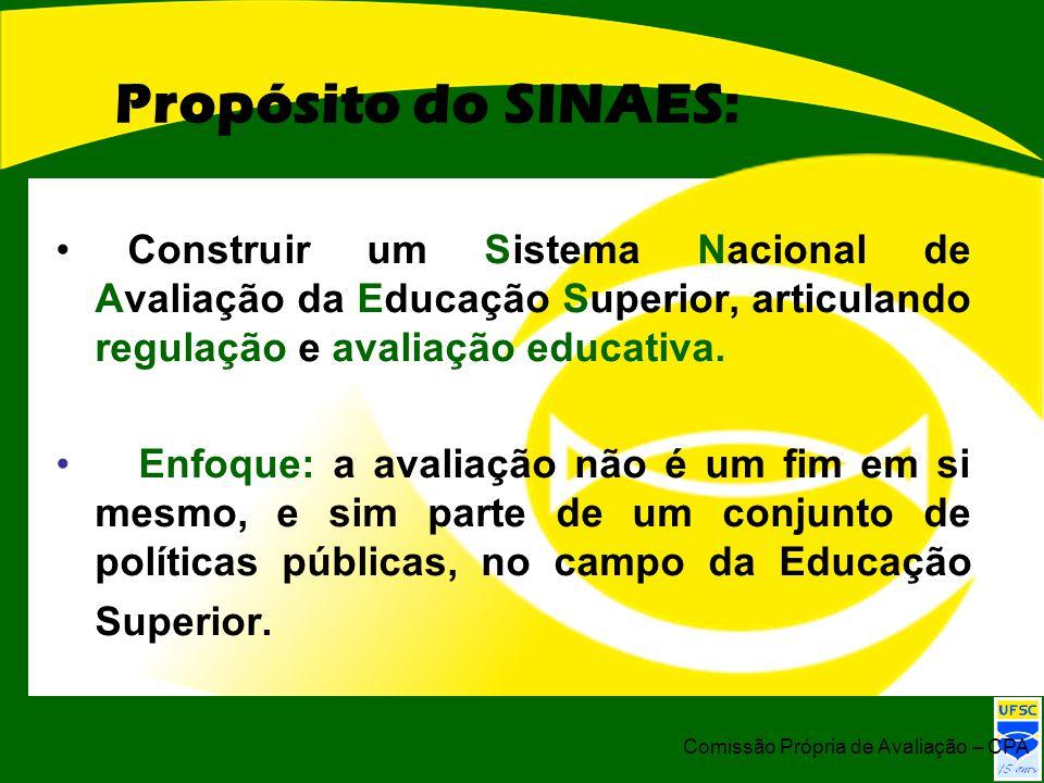 Propósito do SINAES: Construir um Sistema Nacional de Avaliação da Educação Superior, articulando regulação e avaliação educativa.