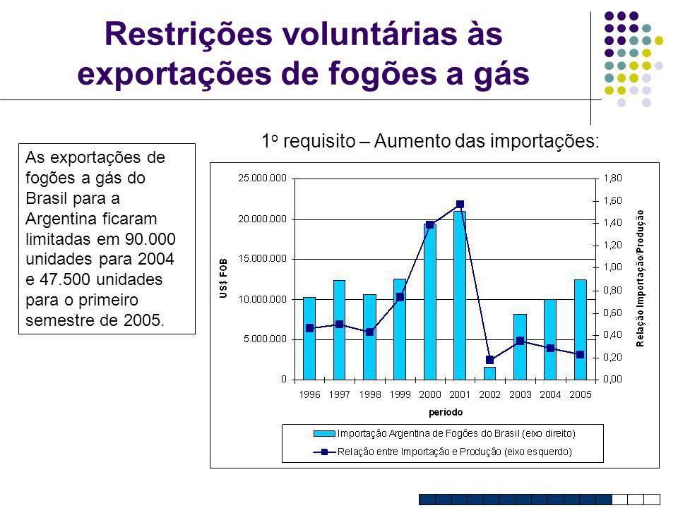 Restrições voluntárias às exportações de fogões a gás