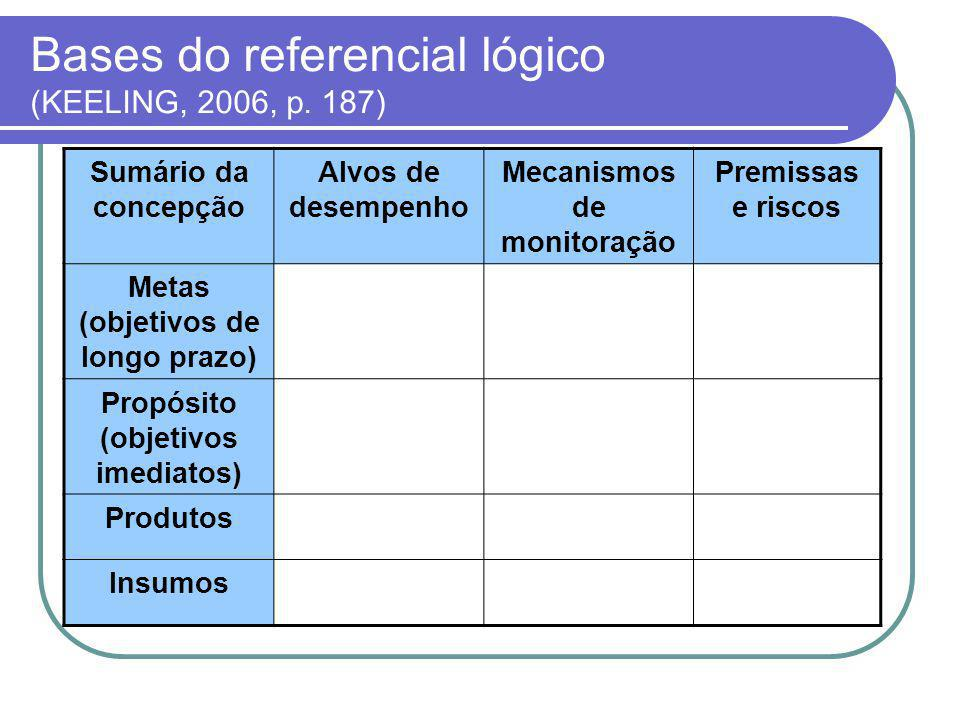 Bases do referencial lógico (KEELING, 2006, p. 187)