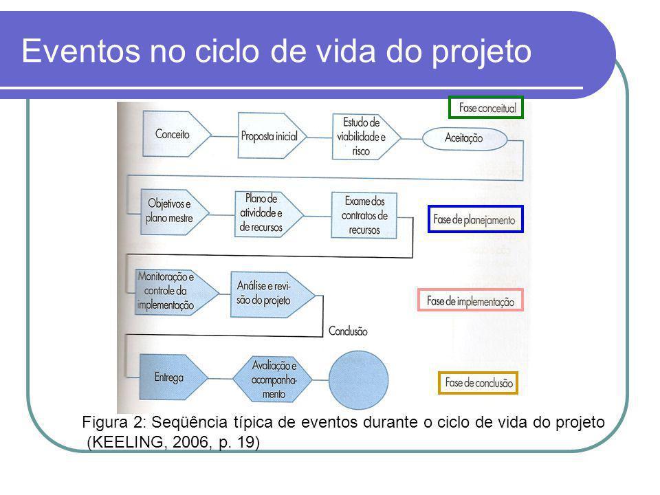 Eventos no ciclo de vida do projeto