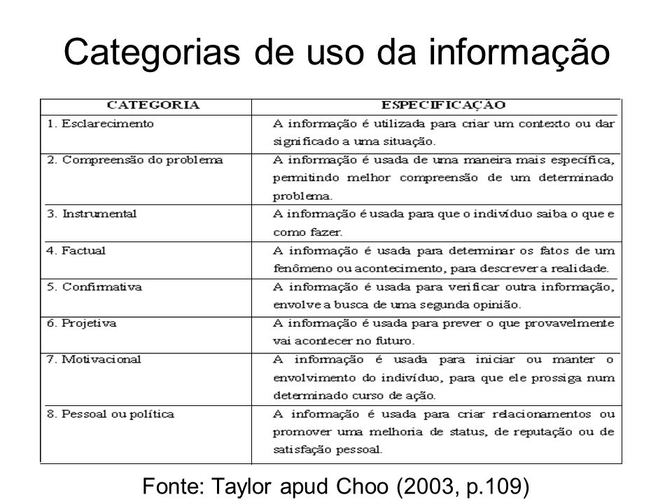 Categorias de uso da informação