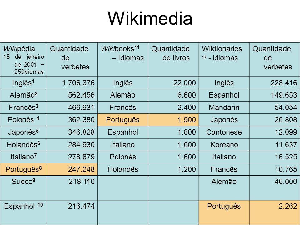 Wikimedia Wikipédia Quantidade de verbetes Wikibooks11 – Idiomas