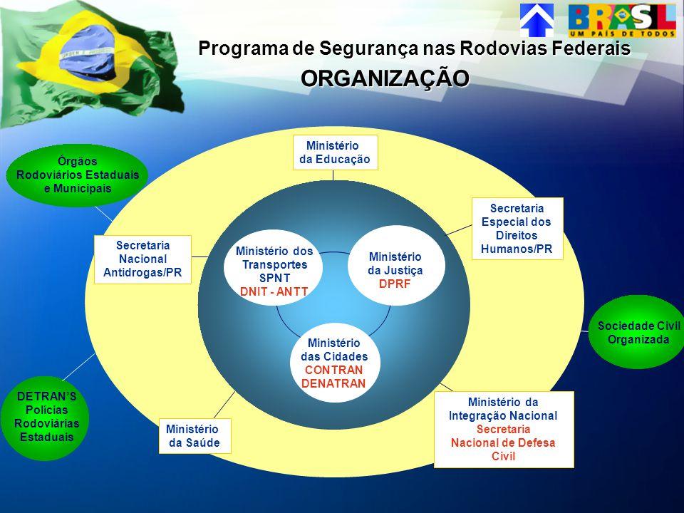 ORGANIZAÇÃO Programa de Segurança nas Rodovias Federais Ministério