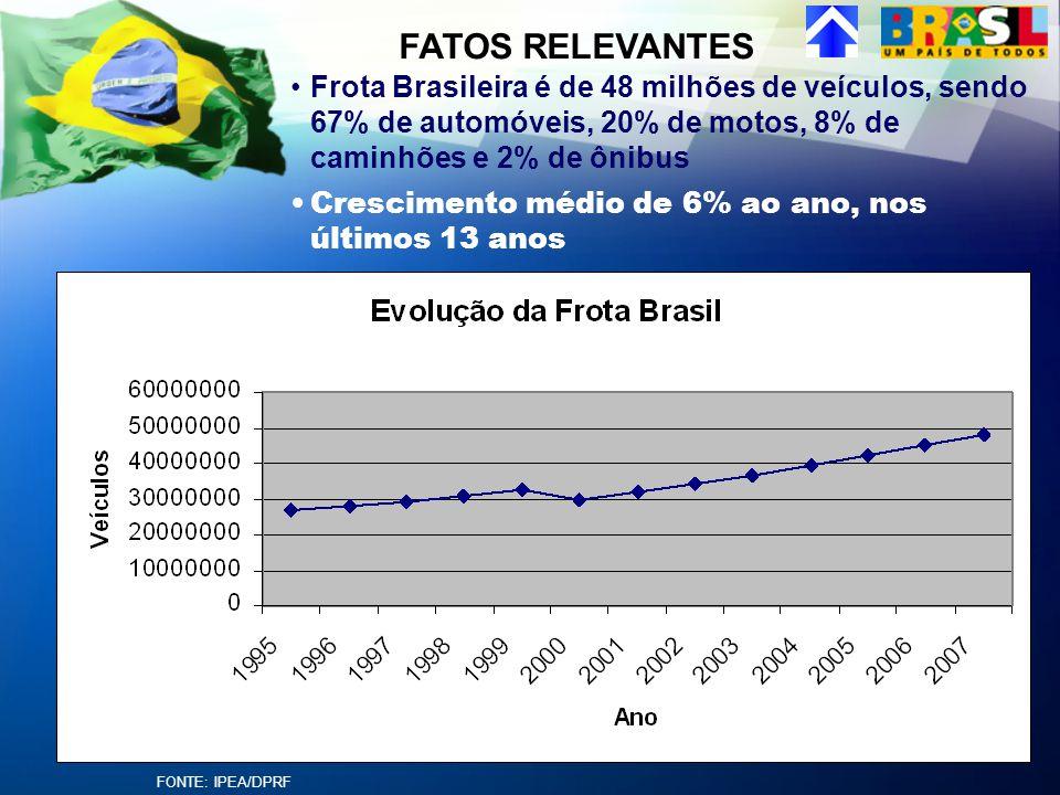 FATOS RELEVANTES Frota Brasileira é de 48 milhões de veículos, sendo 67% de automóveis, 20% de motos, 8% de caminhões e 2% de ônibus.