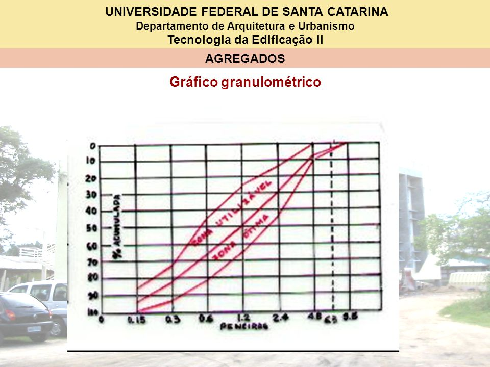 Gráfico granulométrico