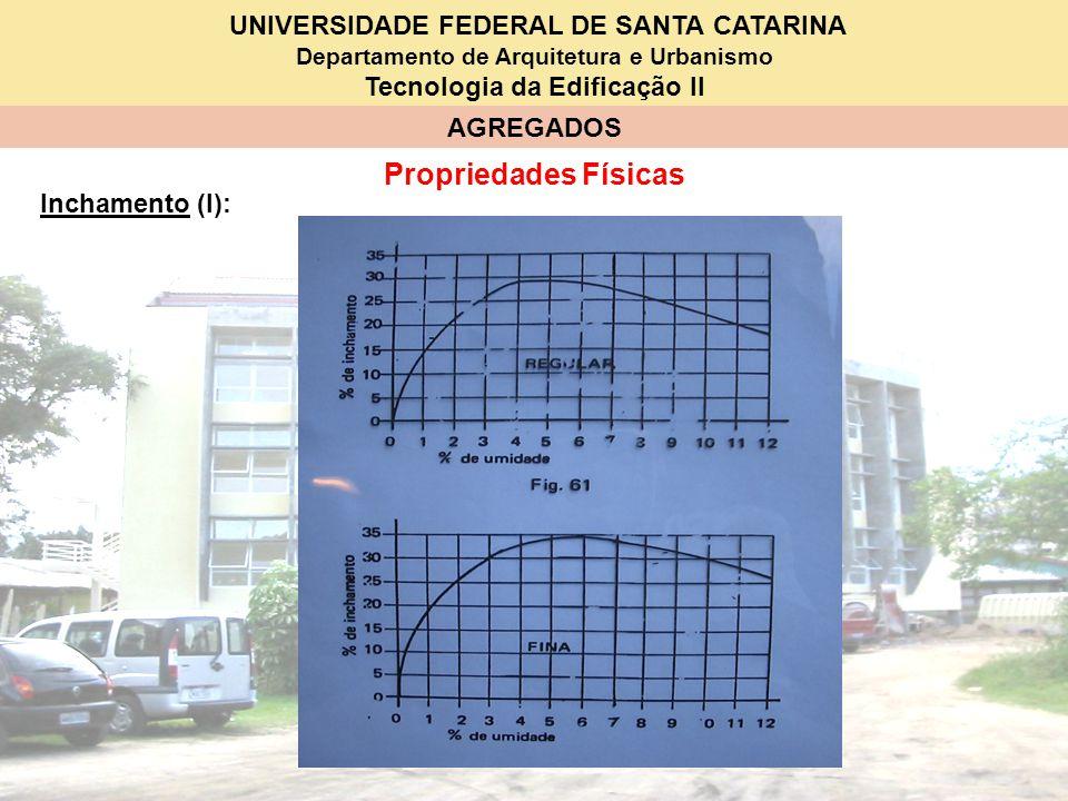 Propriedades Físicas Inchamento (I):