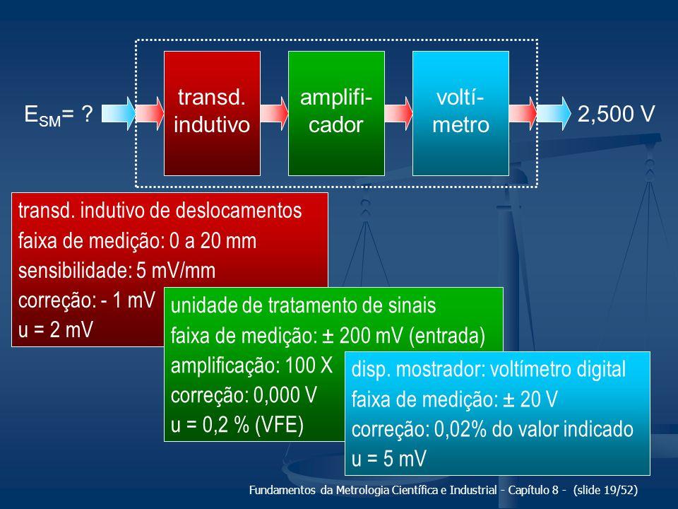 transd. indutivo de deslocamentos faixa de medição: 0 a 20 mm