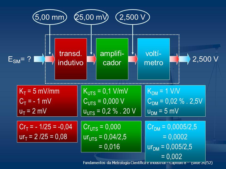 5,00 mm 25,00 mV 2,500 V transd. indutivo amplifi-cador voltí-metro