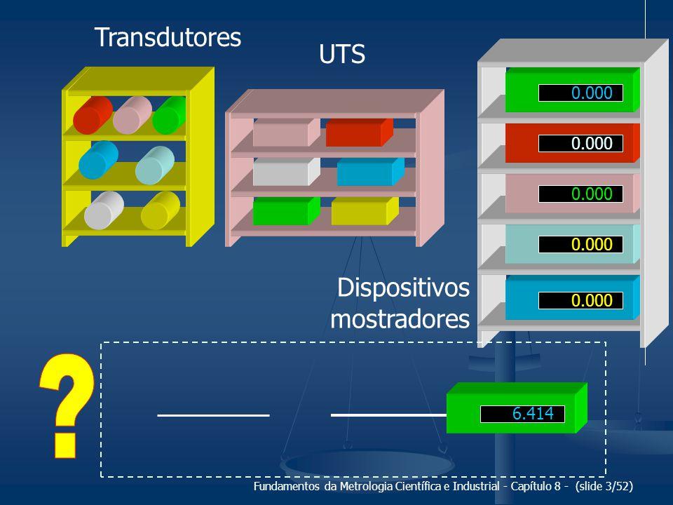 Transdutores UTS Dispositivos mostradores 0.000 0.000 0.000 0.000