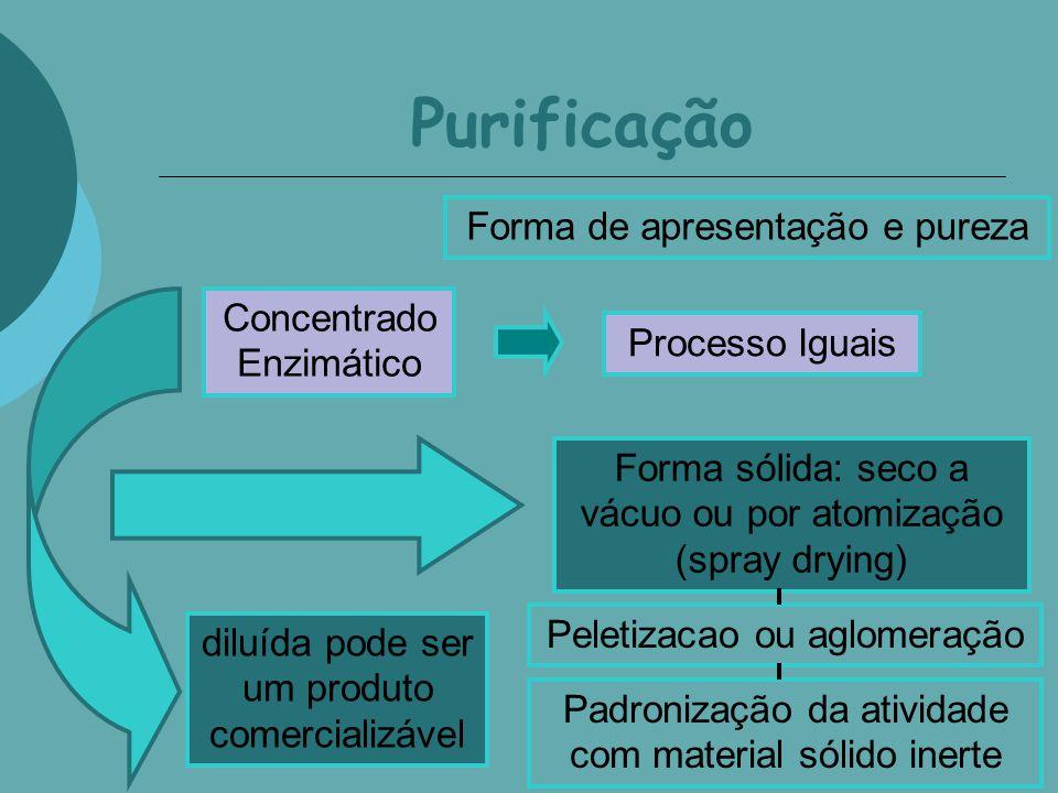 Purificação Forma de apresentação e pureza Concentrado Enzimático